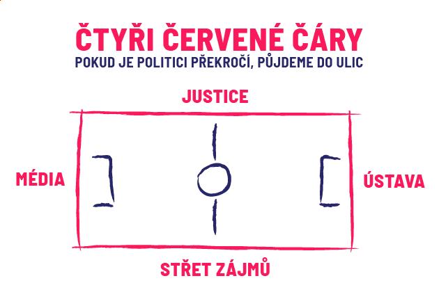 Čtyři červené čáry, pokud je politici překročí, půjdeme do ulic.